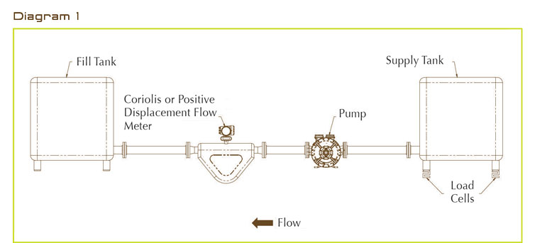Using coriolis mass flow meters with positive displacement sliding using coriolis mass flow meters with positive displacement sliding vane pumps part 2 of 2 ccuart Images