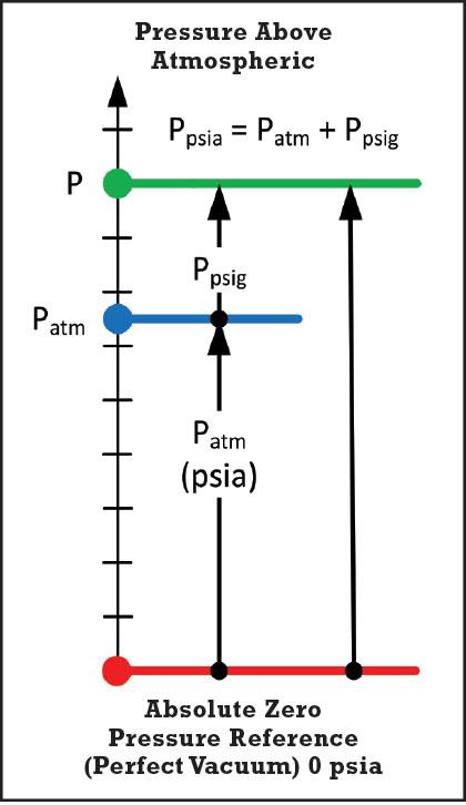 relationship between absolute pressure gauge and vacuum